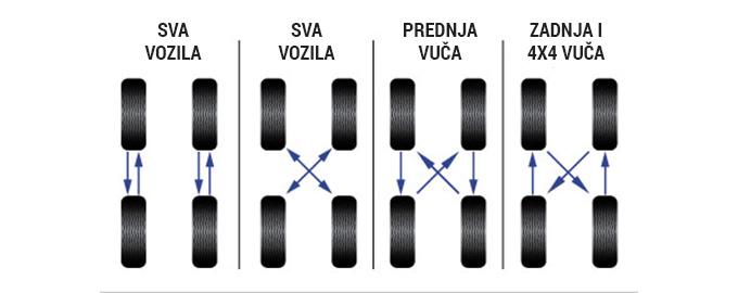 rotiranje guma s jedne osovine na drugu