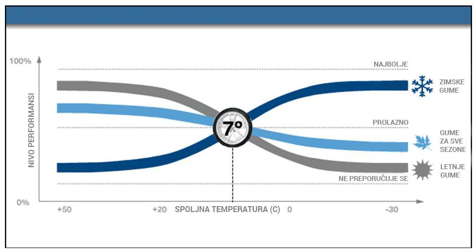 Performanse guma u različitim temperaturnim uslovima